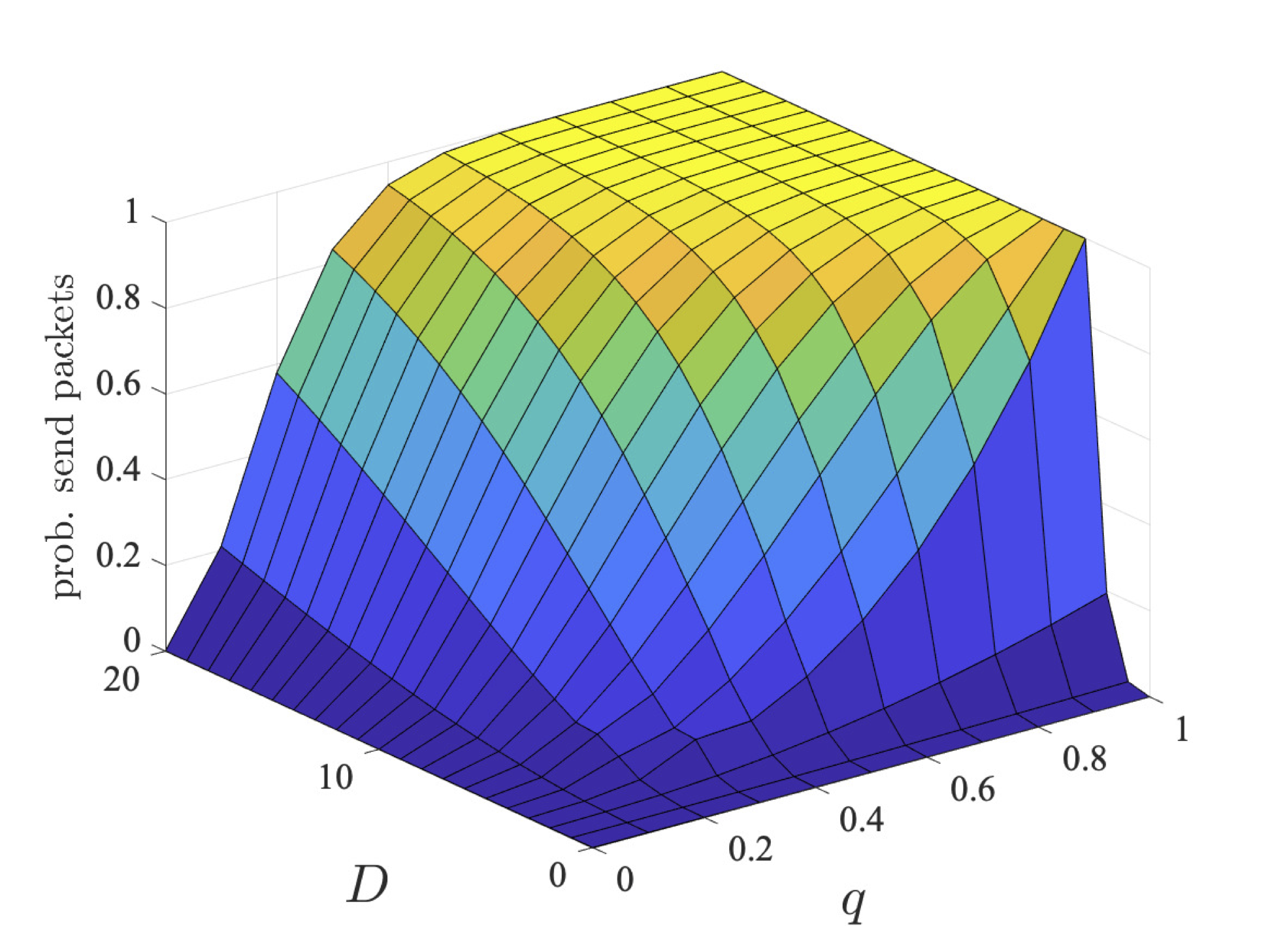 plot: maximum probability users 2 and 3 send their packets within a deadline (bcmax=1)