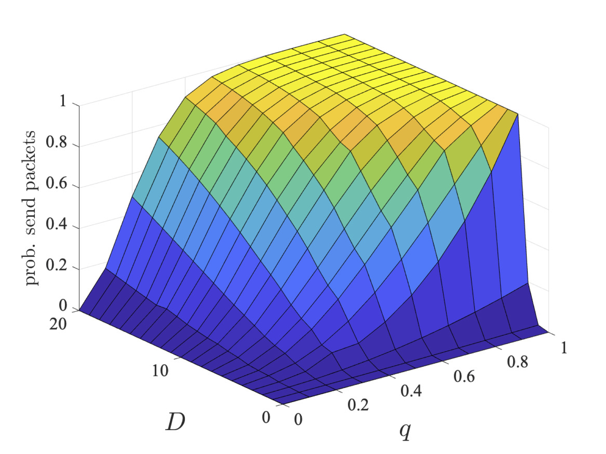 plot: maximum probability users 2 and 3 send their packets within a deadline (bcmax=2)