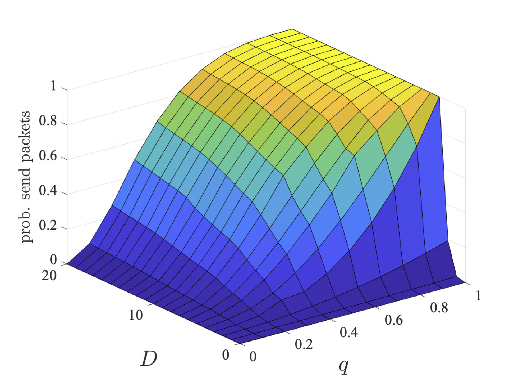 plot: maximum probability users 2 and 3 send their packets within a deadline (bcmax=4)