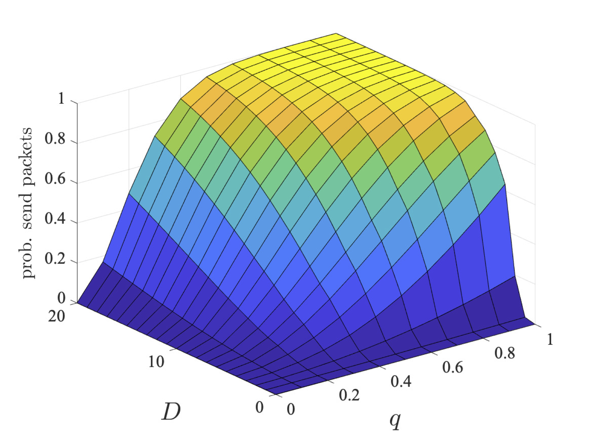 plot: maximum probability users 2 and 3 can ensure they send their packets within a deadline (bcmax=2)