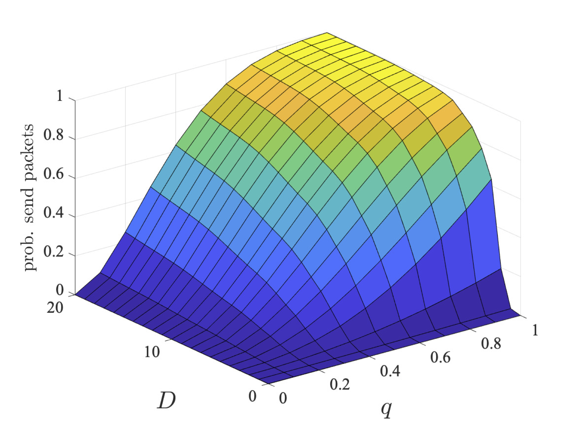 plot: maximum probability users 2 and 3 can ensure they send their packets within a deadline (bcmax=4)