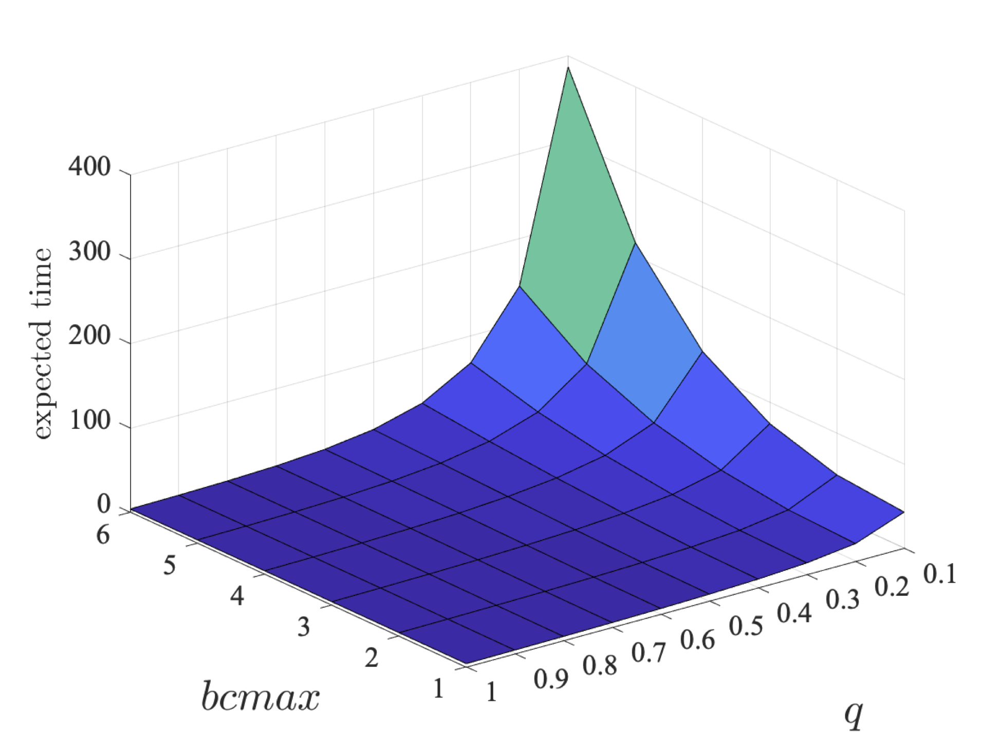 plot: the minimum expected time that the coalition of players 2 and 3 can guantee of eventually sending their packets