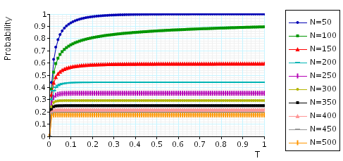 plot: maximum probability that a call can be dropped within t time units (assuming a non-guarded channel is free)