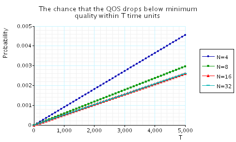 plot: the chance that the QoS drops below minimum quality within T time units
