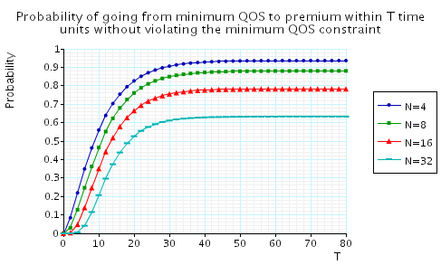 plot: the probability of going from minimum QoS to premium QoS within T time units without violating the minimum QoS constraint along the way