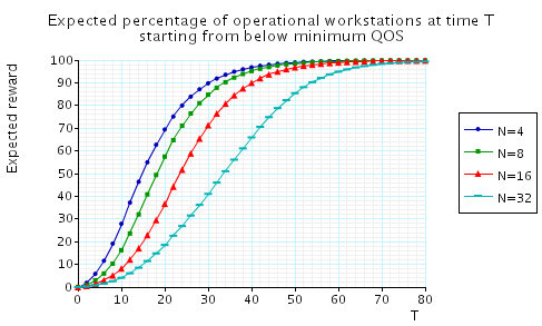 plot: the minimum percentage of operational workstations at time T when starting from below minimum QoS