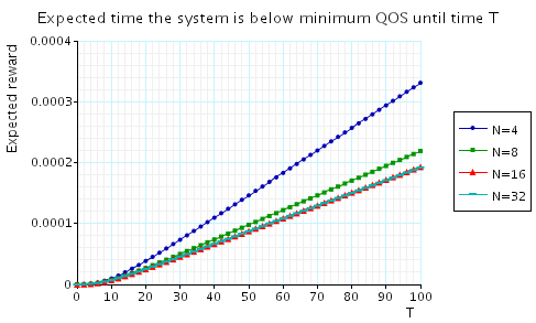 plot: the expected time that the system is below minimum QoS until time T (small time scale)