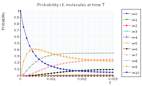 plot: probability l K molecules at the time instant T
