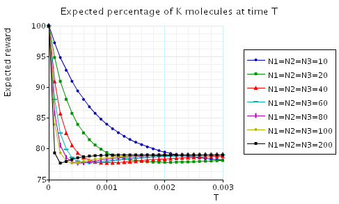 plot: expected percentage of K molecules at the time instant T