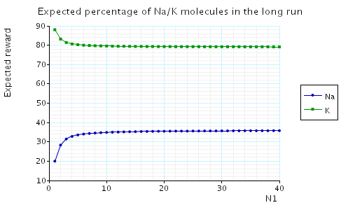 plot: expected percentage of Na/K molecules in the long run