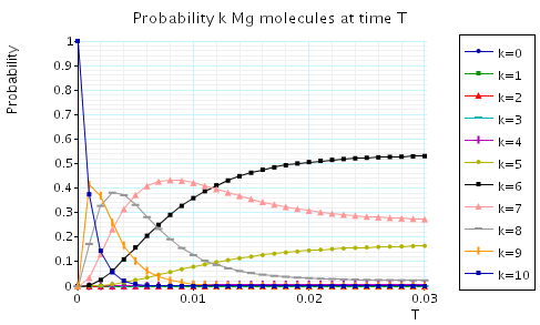 plot: probability k Mg molecules at the time instant T