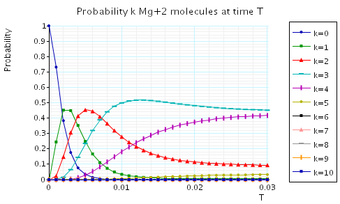 plot: probability k Mg+2 molecules at the time instant T