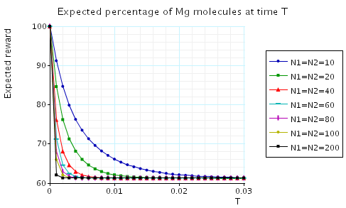 plot: expected number of Mg molecules at the time instant T
