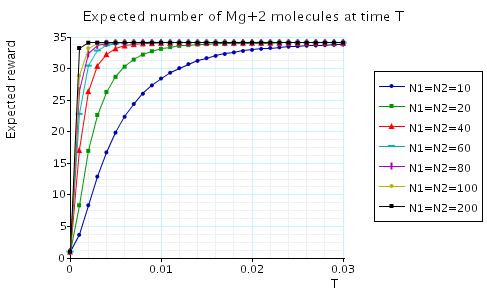 plot: expected number of Mg+2 molecules at the time instant T