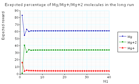 plot: expected percentage of Mg/Mg+/Mg+2 molecules in the long run