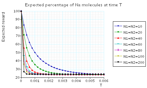 plot: expected percentage of Na molecules at the time instant T