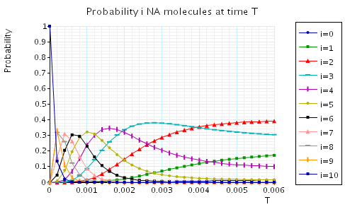 plot: probability l  Na molecules at the time instant T