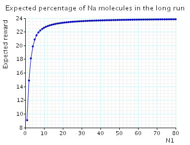 plot: expected percentage of Na molecules in the long run