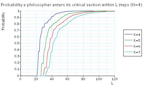 plot: the minimum probability of some philosopher entering its critical section within L steps (N=4)