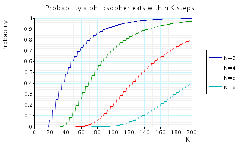 plot: the minimum probability of some philosopher eating within L steps