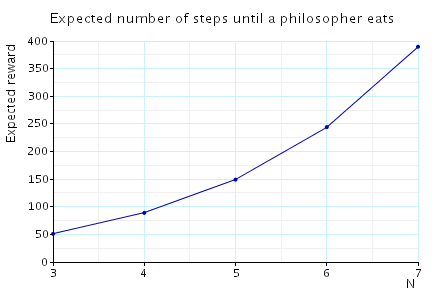 plot: maximum expected number of steps until between a philosopher becoming hungry and some philosopher eating