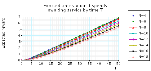 plots expected time station 1 spends awaiting service by time T