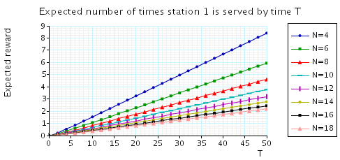 plots expected number of times station 1 is served by time T