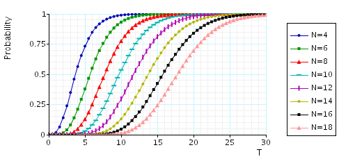 plot: minimum probability that once station 1 is full it is polled within T time units