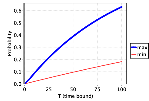 plot: probability that the protocol terminates successfully by time T (p=0.01)