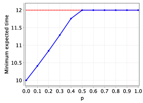 plot: optimal expected time to complete