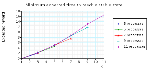 plot: minimum expected time to reach a configuration when the initial number of tokens equals k