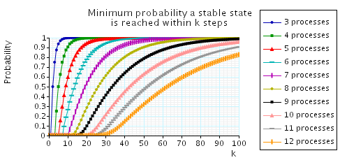 plot: minimum probability of reaching a stable configuration within k steps