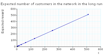 plot: expected number of customers in the long run