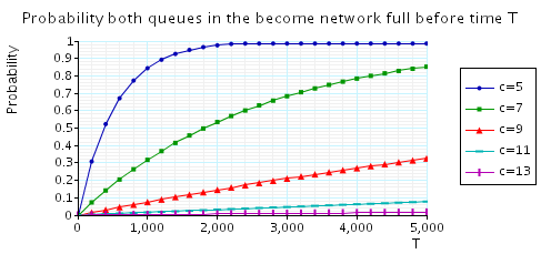plot: probability that, from the initial state, the tandem network becomes fully occupied within T time units