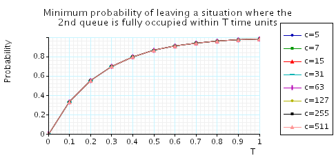 plot: minimum probability of leaving a situation where the second queue is fully occupied within T time units