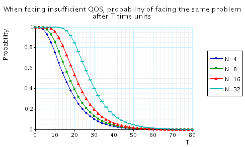 plot: when facing insufficient QoS, the (maximum) probability of facing the same problem after T time units
